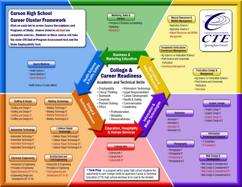 chs career cluster framework